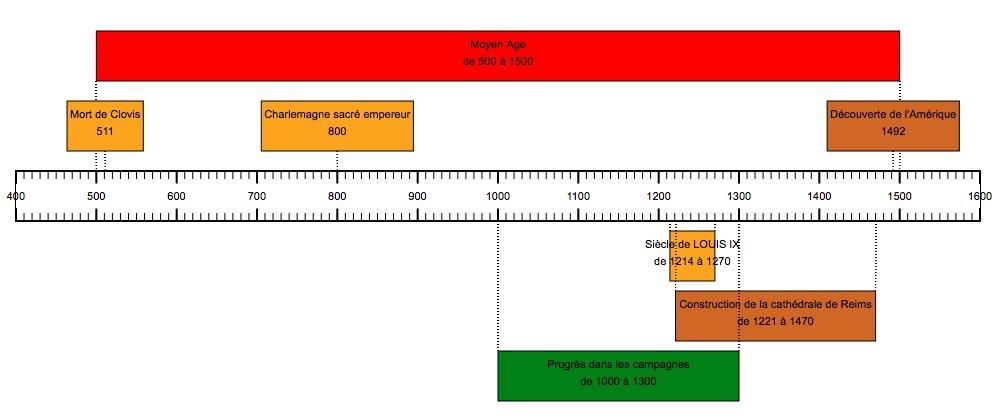 Moochg5 Réaliser Une Frise Chronologique Site Académique
